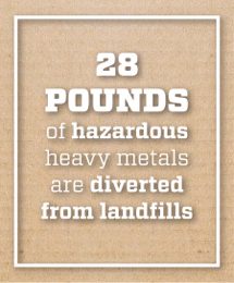 Image text says 28 pounds of hazardous heavy metals are diverted from landfills