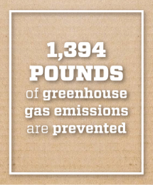 Image text says 1,394 pounds of greenhouse gas emissions are prevented