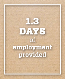 IMage text says 1.3 days of employment provided